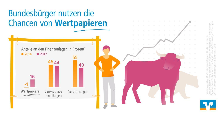 BVR Deutsche sparen trotz Niedrigzinsen – Vorsorge dennoch ein
