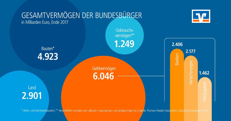 Größte Volksbanken