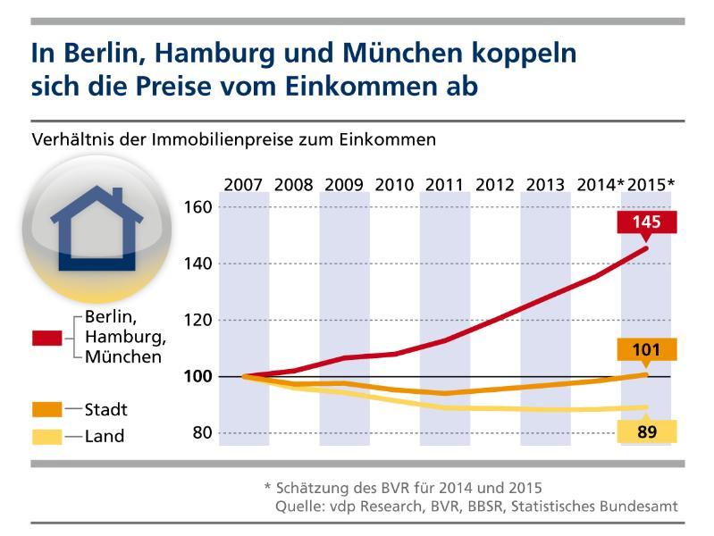 Deutsche Metropolen Immobilienpreise Koppeln Sich Vom Einkommen Ab